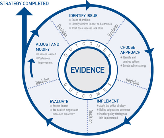 evidence wheel evaluation as part of a larger process policy nl