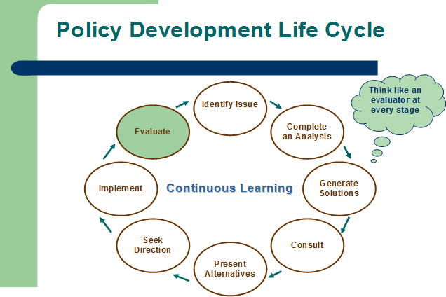 policy development life cycle evaluation as part of a larger process policy nl